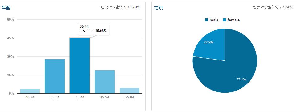 アナリティクスユーザーの分布グラフ