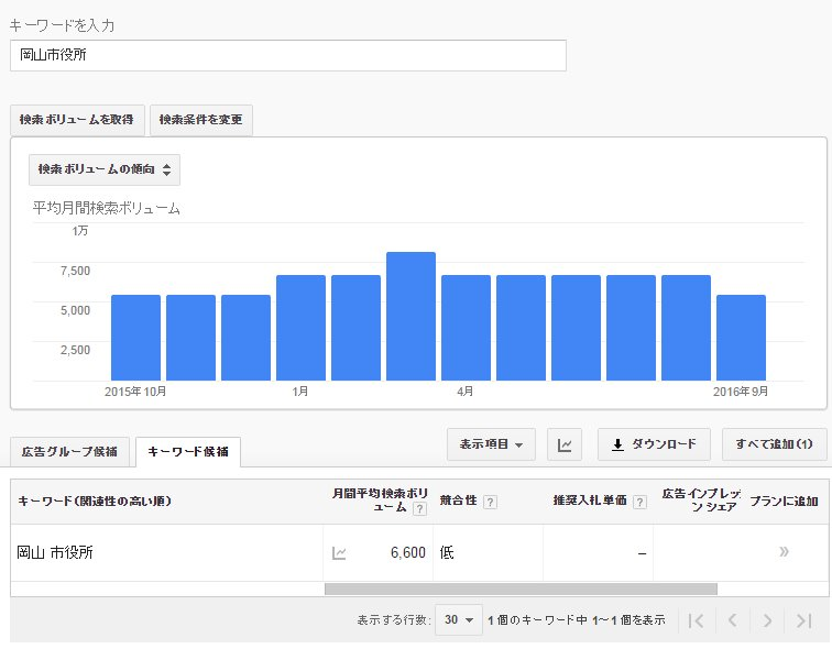 グーグルアドワーズで岡山市役所の検索ボリュームの図