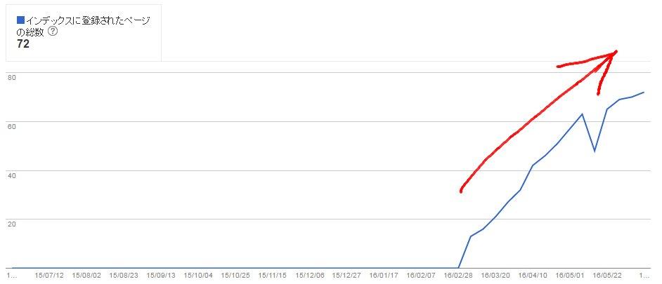 ページ数が増えると順位が上がることを示す図