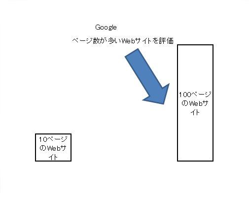 ページ数が多いWebサイトをGoogleは高く評価する図