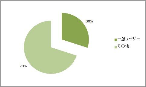 岡山市のホームページを閲覧している人の推測割合